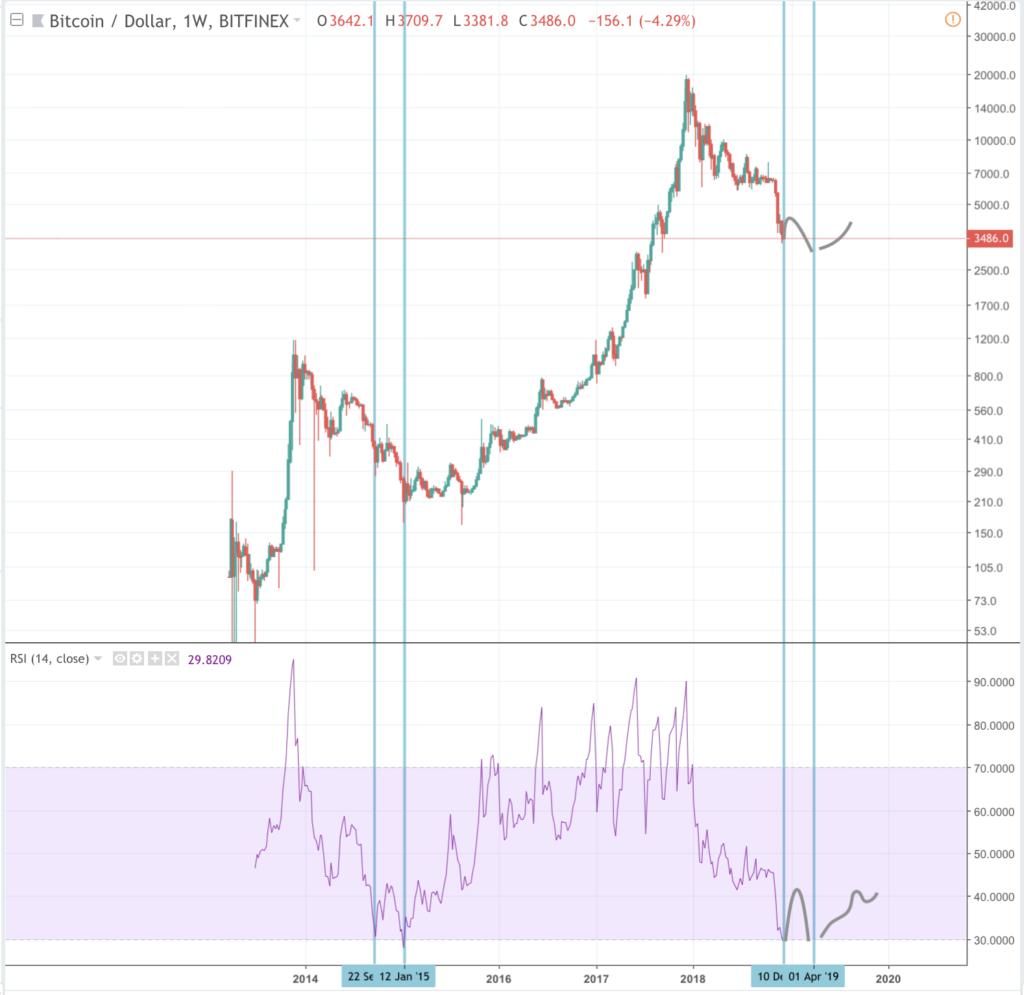huidige koers bitcoins