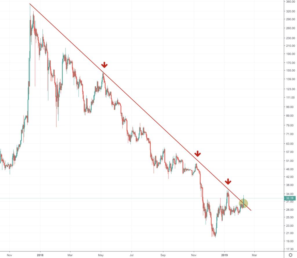 kinija bitcoin rinkos dalis