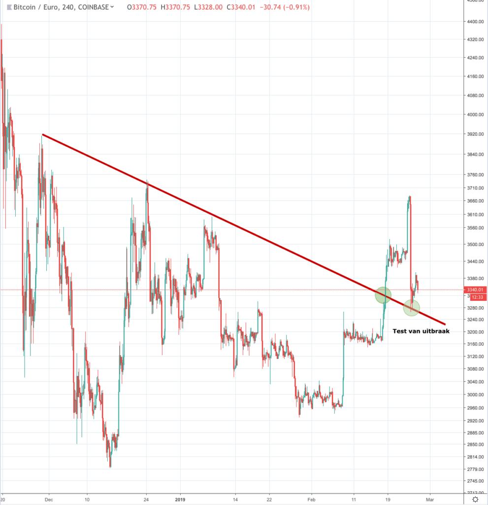 Waarde bitcoin stijgt en stijgt - maar daalt alweer
