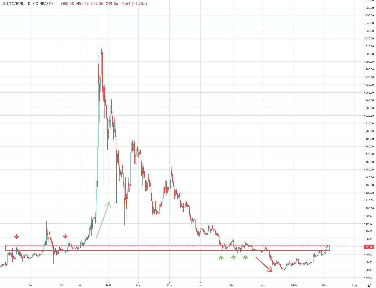 Koersverloop bitcoins value acheter des bitcoins par carte bancaire paris