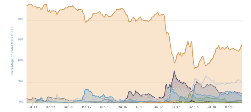 bitcoins verkopen voor euros online