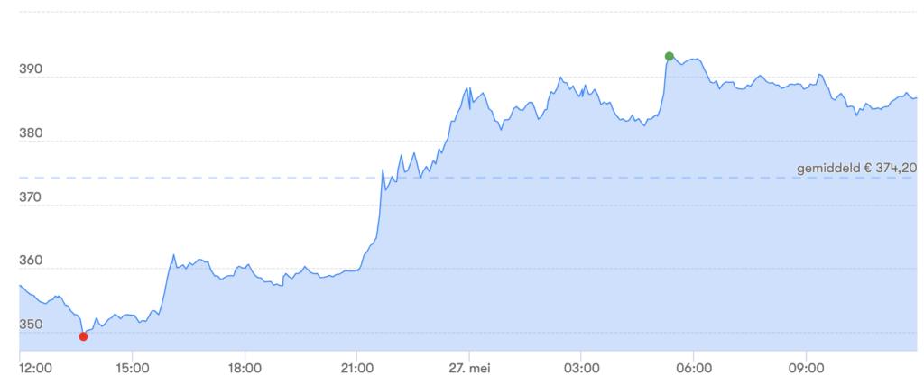 400 евро в биткоины программа прогнозирования на форексе