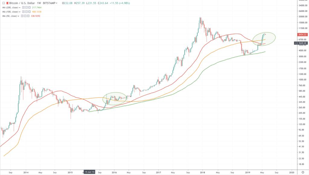 De Bitcoin in 2019: het grote voorspellingen-overzicht