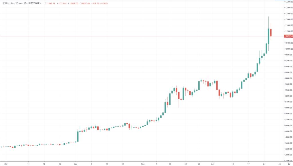 Actuele waarde bitcoins news handicap betting for season 2021 15