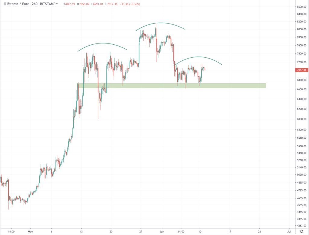 Bitcoin (BTC) kan op de korte termijn terugzakken, ethereum (ETH) in dalend trendkanaal