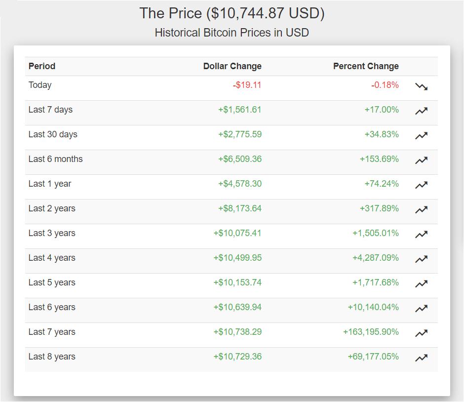 Bitcoin kopen? Zo doe je dat op een veilige manier als je nu toe wilt slaan