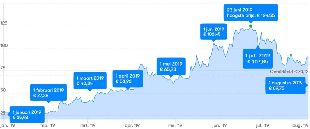 Alles over de litecoin (LTC) halving en de koers | BTC nieuws