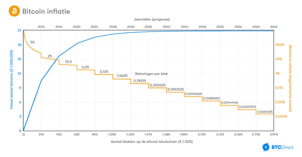 bitcoin-inflatie-totaal-aantal-bitcoin-stock-to-flow-block-halving