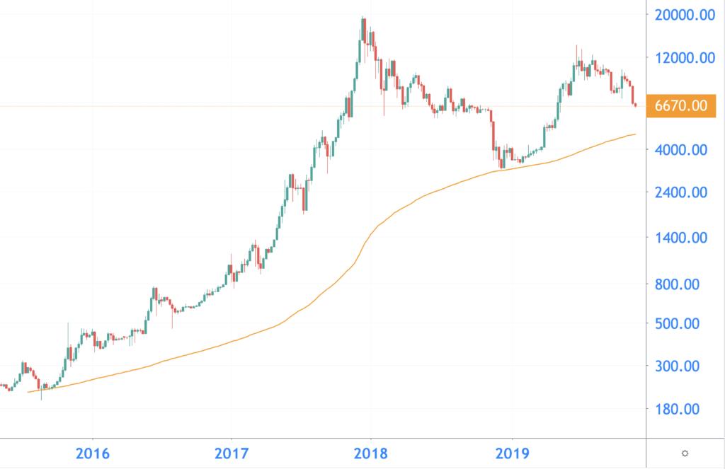 bitcoin 200ma
