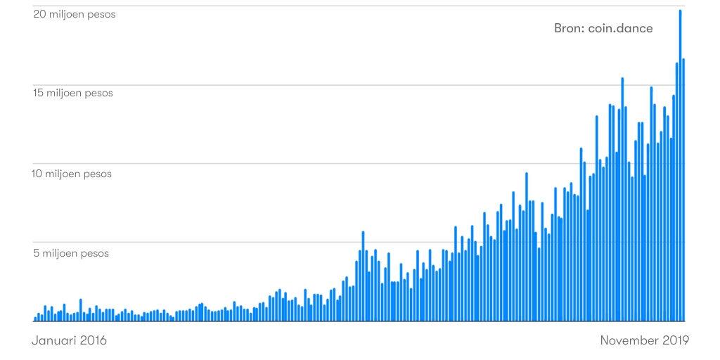 argentinie aantal bitcoin