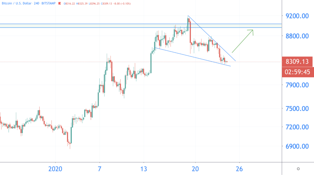 bitcoin koers januari 2020 falling wedge