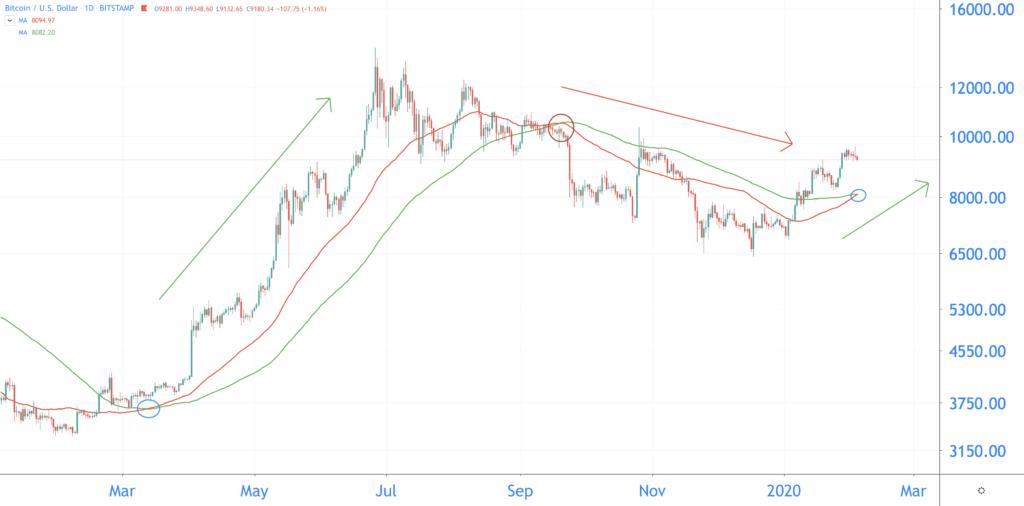 bitcoin koers 2020 golden cross