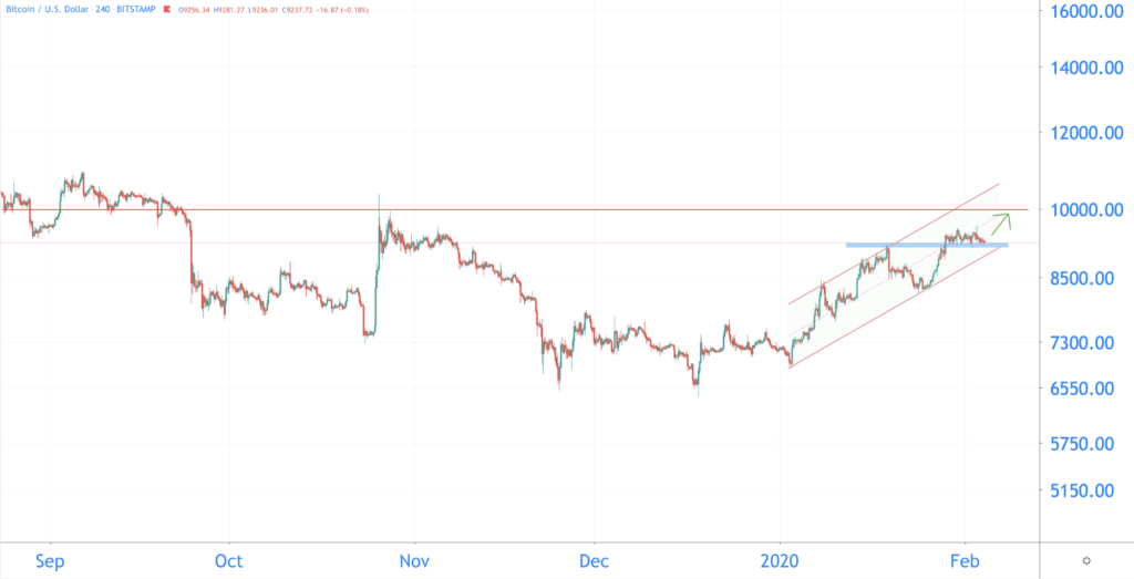 bitcoin koers 2020 bullish februari
