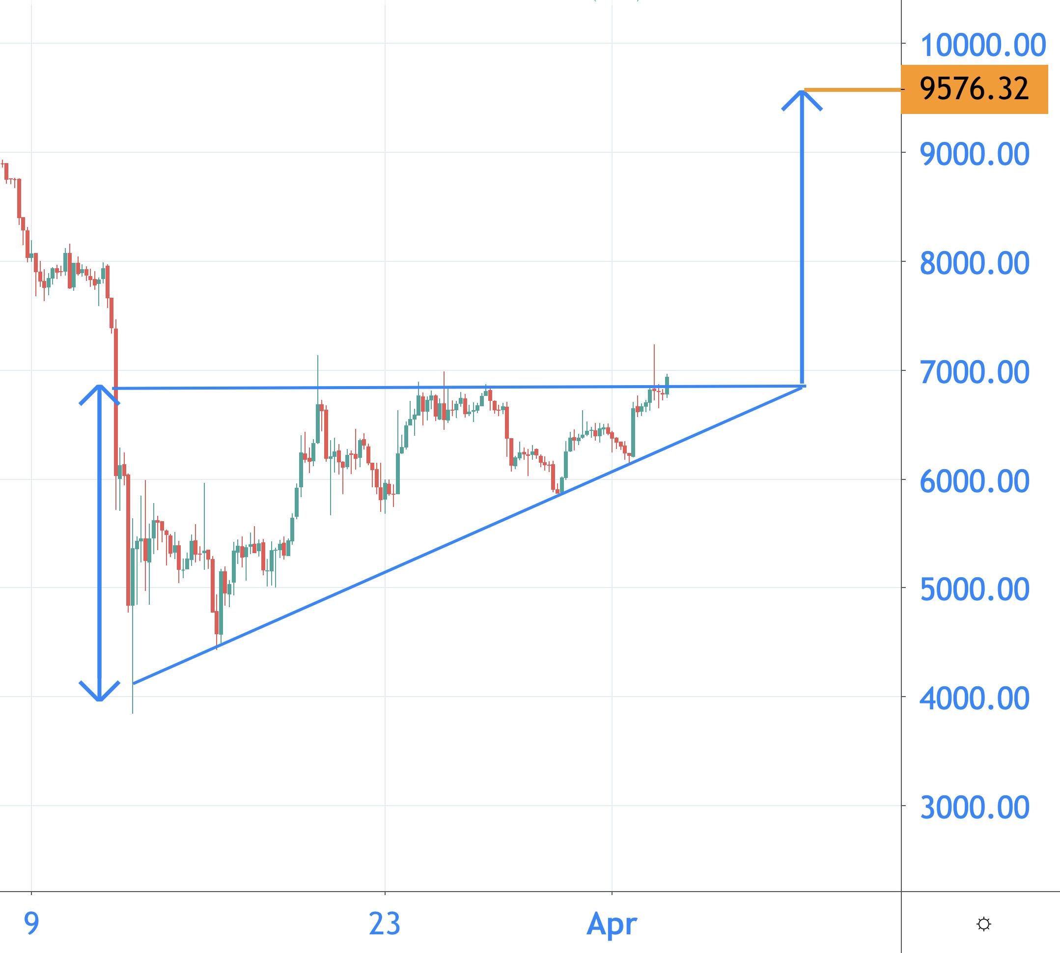bitcoin kurs aktuell euro