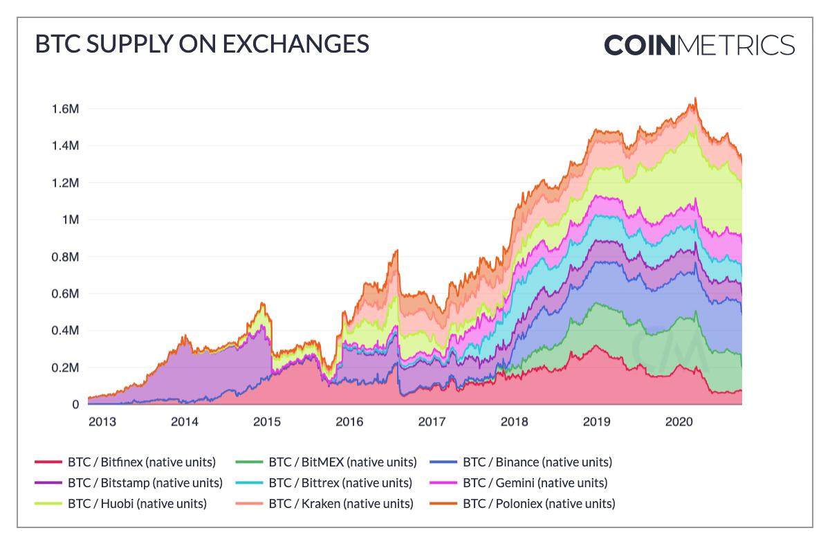 bitcoin bálna)