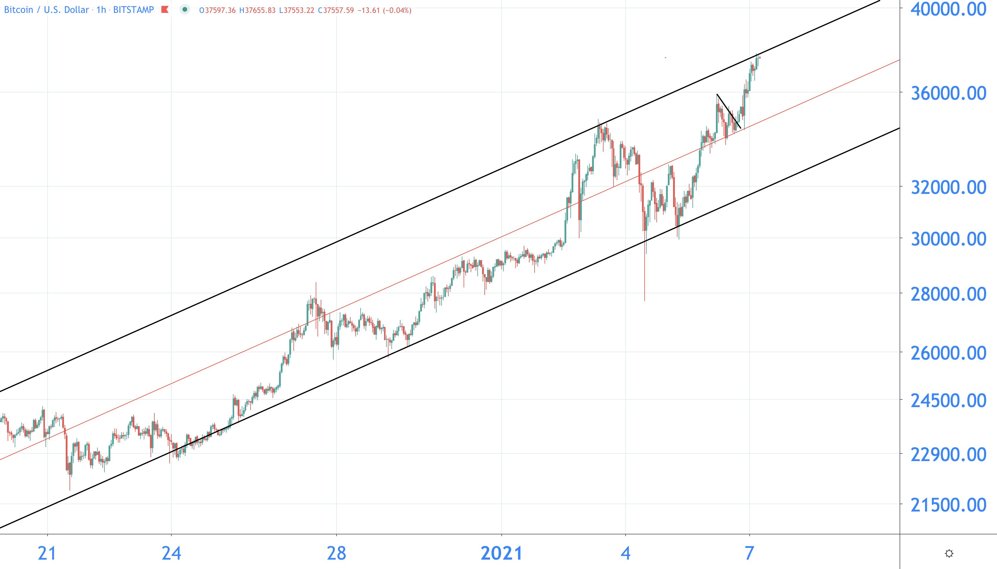 bitcoin koersdoel 2021)
