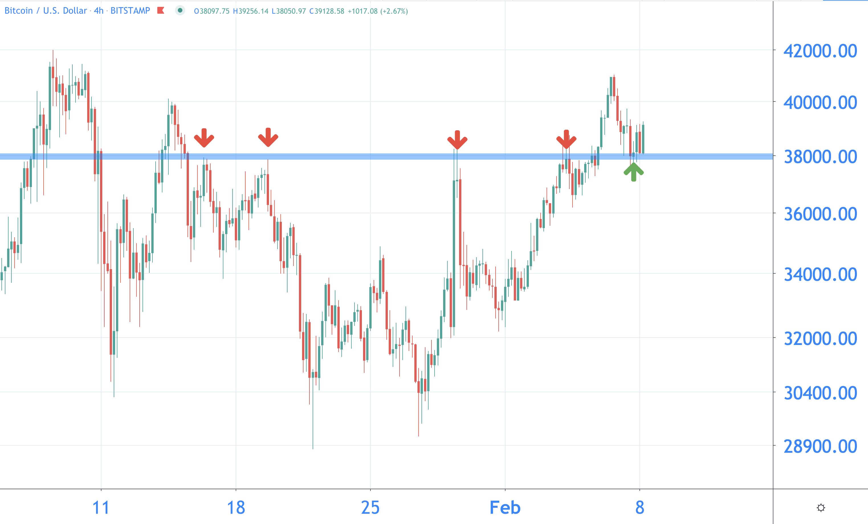 Actuele waarde bitcoins exchange dolphins vs buccaneers betting trends
