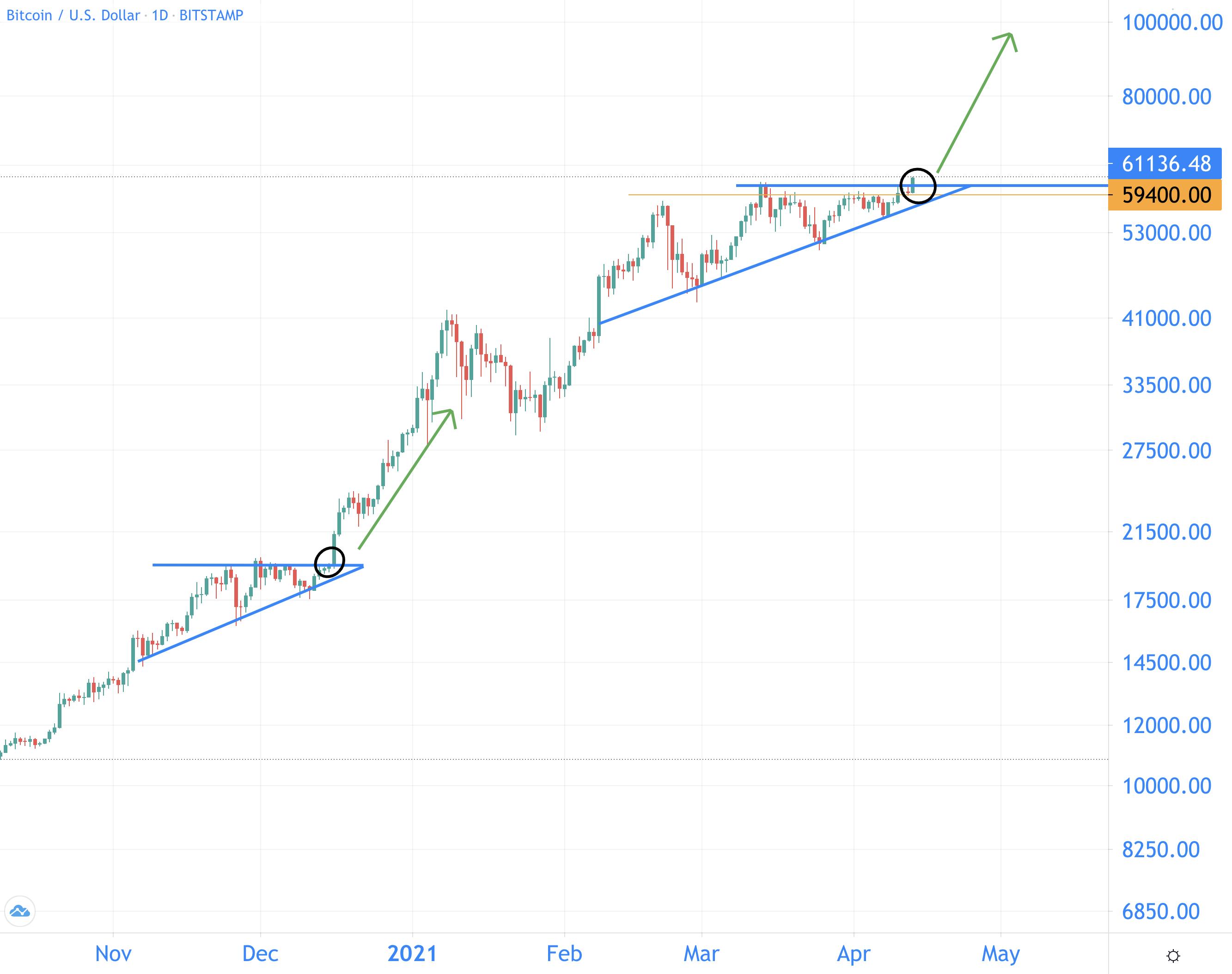 bitcoin koersdoel 2021