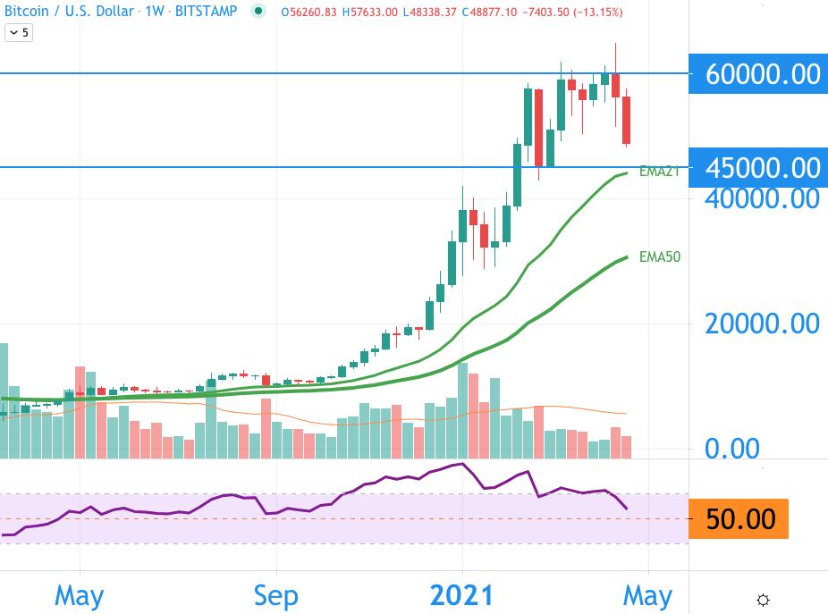 markt bitcoin